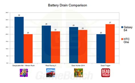 game bench galaxy s4 outplays htc one in gamebench gaming benchmark