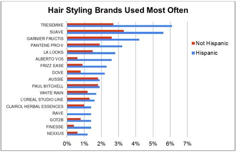 what are some name brands use for hair twist latinos over index in the hair styling product category