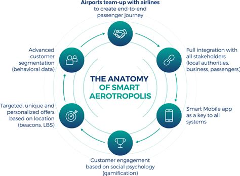 smarter technologies airport 3 0 how smart technologies are transforming air
