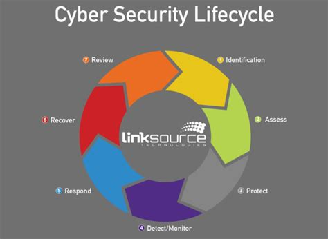 Distance Mba In Cyber Security by What Are The Best Free Courses Available For