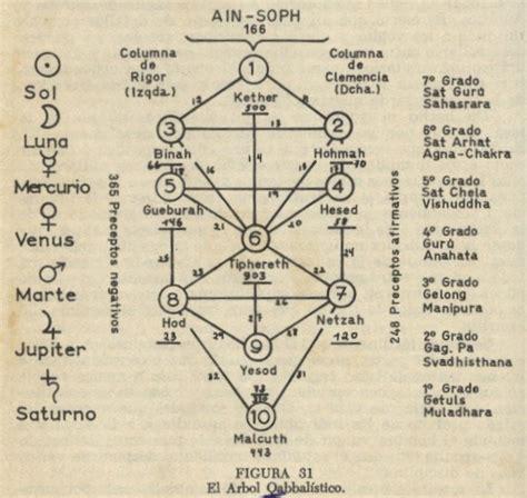 imagenes del arbol de la vida kabalistico el giraldillo eventos recomendados para el 2 de febrero