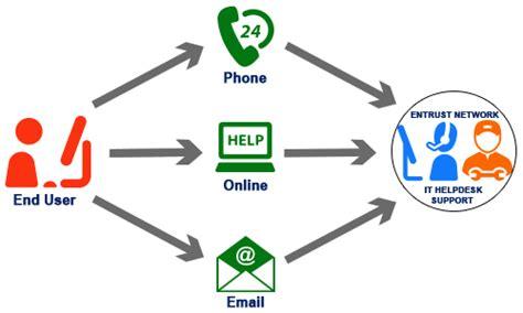 Benefits of having an IT Helpdesk Support Team
