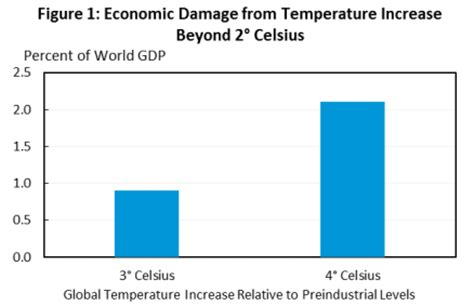 Additional Cost 3 white house charts show why world needs to act immediately on climate change reneweconomy
