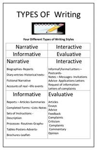 Essay Types Definition by Types Of Writing