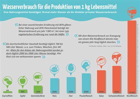 Wieviel Strom Verbraucht Ein Zwei Personen Haushalt 2614 by Wasserverbrauch Im Haushalt Wasser Durchschnittlicher