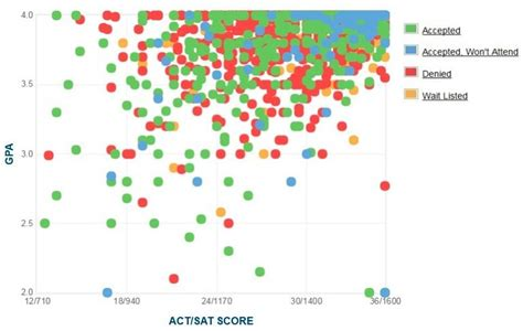 Acceptence Rate Into Harvard Mba by Harvard Gpa Sat Score And Act Score Graph