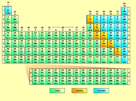 Metalloids Are Located Where On The Periodic Table by Metalloids On The Periodic Table New Calendar Template Site
