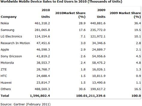 Günstiges Smartphone Mit Vertrag 156 by Smartphone Os Ranking Handyvergleich 2016