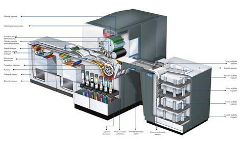 Printer Hp Indigo 5500 quattro printing drukarnia offsetowa i cyfrowa