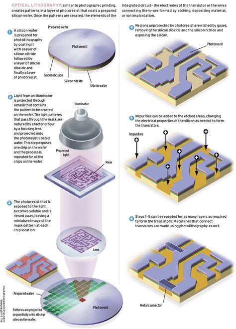 integrated circuit lithography image gallery lithography semiconductor