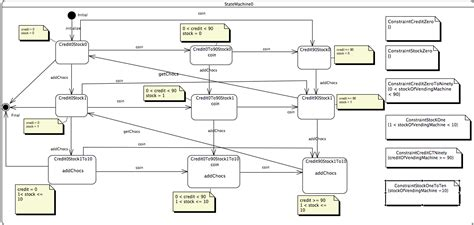 diagram state machine the structured test automation language framework