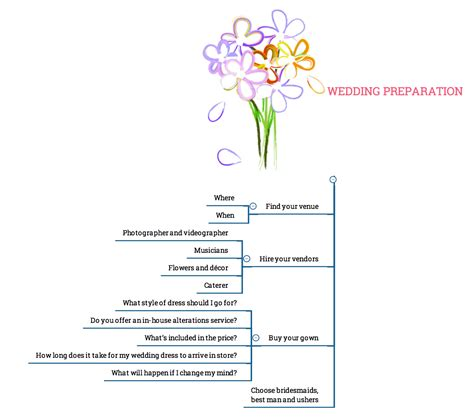 What Wedding Pictures To Take by Collection How Does It Take To Get A Wedding Dress