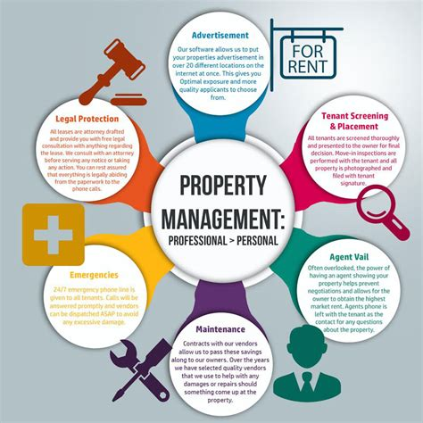 property services property management company in baltimore maryland