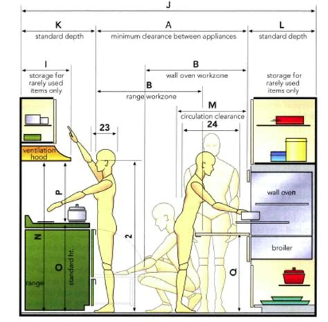 kitchen design measurements anthropometric data for an ergonomic kitchen design ideas