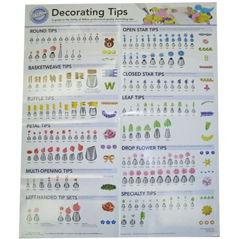design advice wilton decorating tip poster