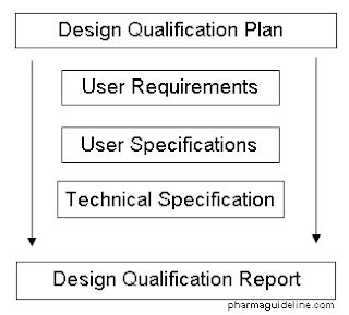 design qualification guidelines design qualification dq of equipment pharmaceutical