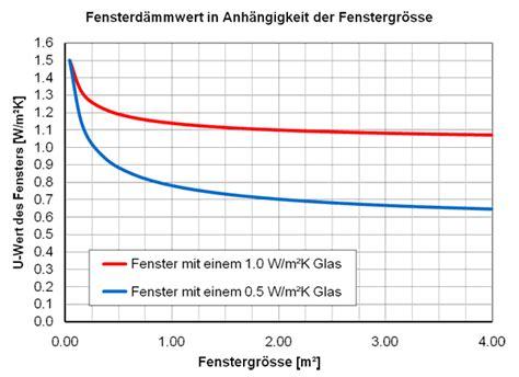 U Wert Tabelle Alte Fenster by Fenster Energie Ch