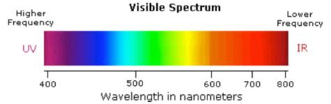 color spectrum wavelengths 7 24 outdoors fishing news and information for all outdoor enthusiasts