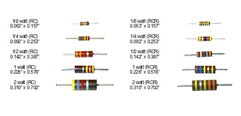 resistors types radio world a resistor and different types