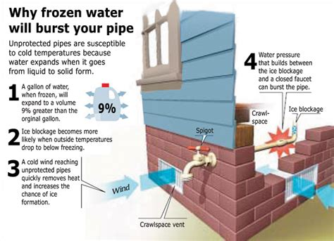 How To Freeze At Home by Prevent Frozen Pipes Central Oregon Servicemaster