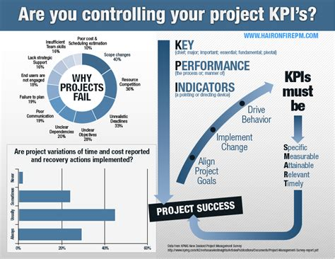 project management kpi template followlike gives you free social shares and traffic
