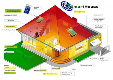 smart house smarthouse the smarthouse solution
