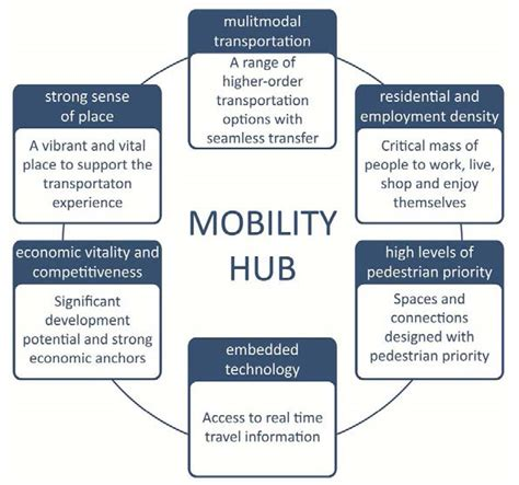 mobile p hub 1000 images about transit oriented development on