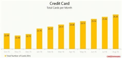 Mastercard Gift Card India - cash vs digital money why going cashless is going to be tough in india medianama