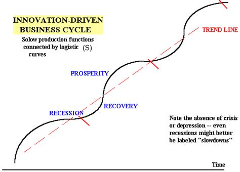 pattern of business cycle kairosfocus bridging product strategies and the product