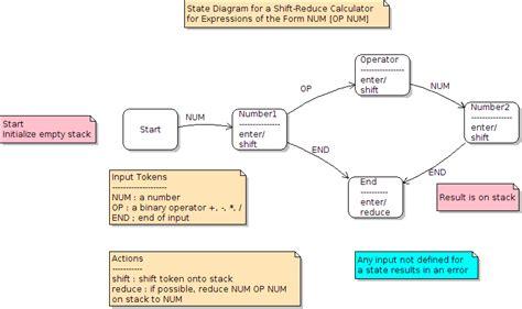 state diagram generator lab uml