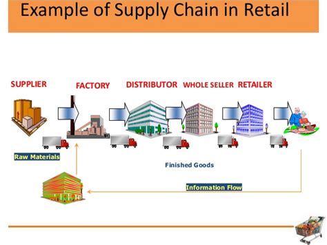 Mba In Retail And Supply Chain Management by Retail Supply Chain Pictures To Pin On Thepinsta