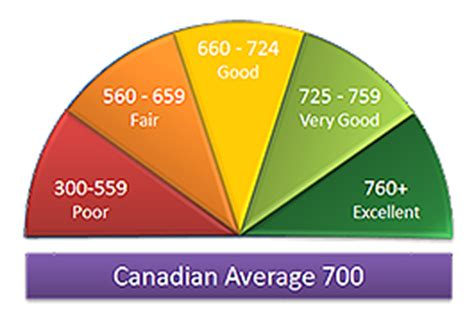 Credit Score Formula Canada Report Most Canadians Never Checked Their Credit Score