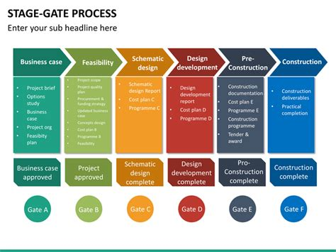 Stage Gate Process Powerpoint Template Sketchbubble Stage Gate Model Template
