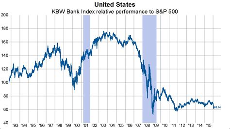 kbw bank index kbw bank index approaching relative performance lows
