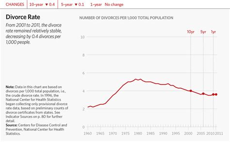 Divorce Search Divorce Rate 2014 Driverlayer Search Engine