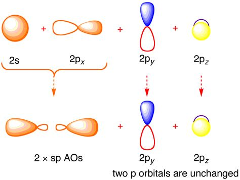 Drawing P Orbitals by Diagram Of Acetylene Molecular Orbital Theory Bonding