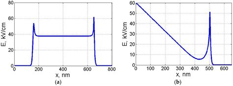 schottky barrier photodiode electronics free text numerical drift diffusion simulation of gaas p i n and schottky