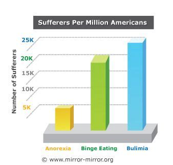 Anorexia Bulimia Bingeing Oh My by Disorders Affect Many Millions Of U S And Bulimia