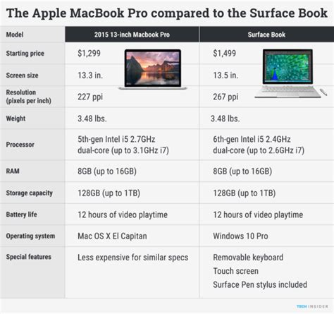 microsoft surface book specs surface book vs macbook pro specs price and performance