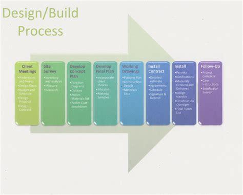 design build design build process diagram by rebecca lindenmeyr