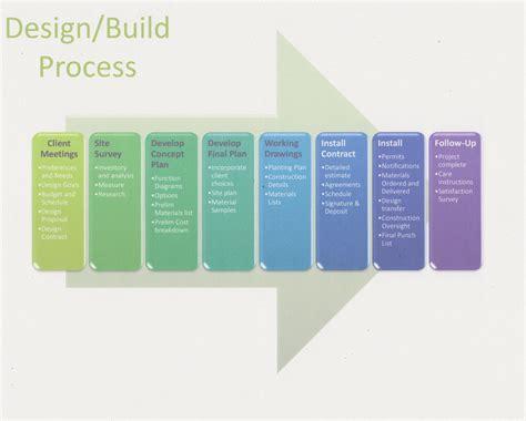 procedure of layout of building landscape ideas from me landscape design process