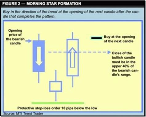 candlestick pattern percentages forex candlestick patterns