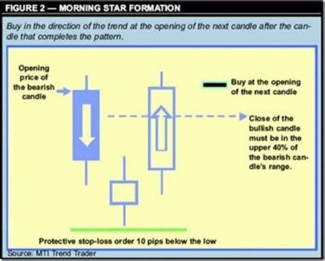 candlestick pattern forum forex candlestick patterns