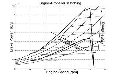 boat propeller efficiency curve matching diagram between propeller and engine download