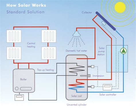 how heating systems work solar panels ireland solar water heaters in ireland reduce your heating costs