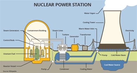 diagram of nuclear power plant nuclear energy power plant diagram gallery how to guide