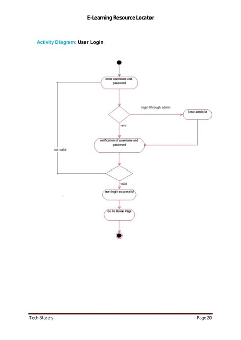 login activity diagram exle e learning resource locator project report j2ee