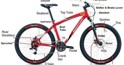 Spare Part Sepeda United toko sepeda majuroyal daftar harga sepeda mtb
