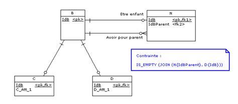 diagramme de classe composition mcd correspondant 224 uml avec h 233 ritage et composition