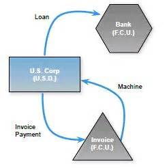 section 988 transaction how to calculate gain or loss on payables receivables